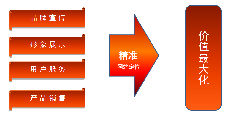 网站建设定位