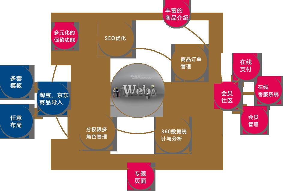 订单流程图
